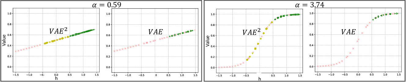 Figure 2 for VAE^2: Preventing Posterior Collapse of Variational Video Predictions in the Wild