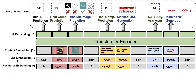 Figure 3 for UIBert: Learning Generic Multimodal Representations for UI Understanding