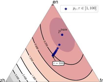 Figure 1 for Distributionally Robust Multilingual Machine Translation