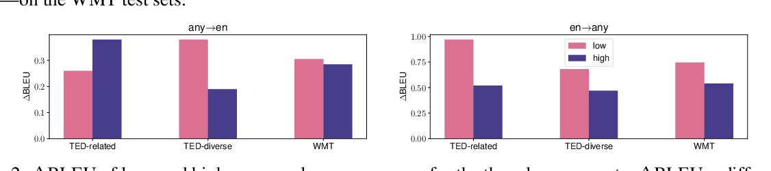 Figure 4 for Distributionally Robust Multilingual Machine Translation
