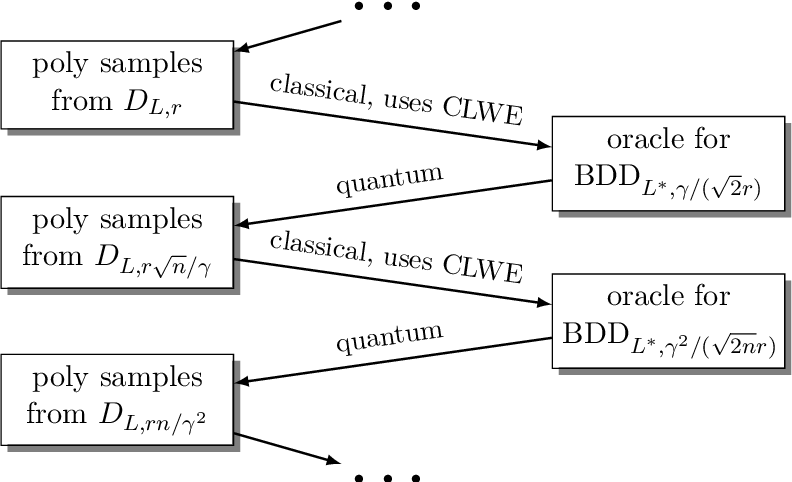 Figure 3 for Continuous LWE