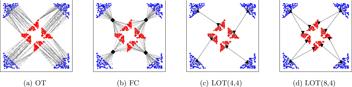 Figure 1 for Making transport more robust and interpretable by moving data through a small number of anchor points