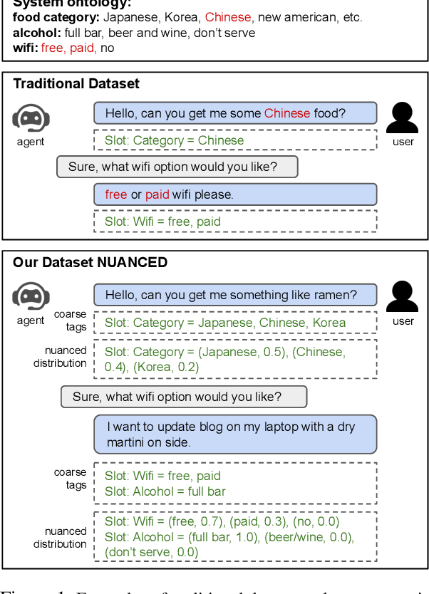 Figure 1 for NUANCED: Natural Utterance Annotation for Nuanced Conversation with Estimated Distributions