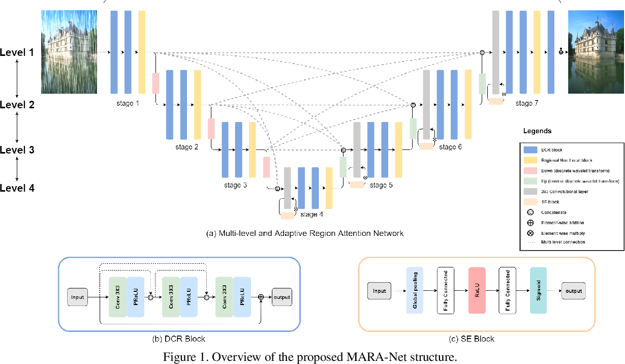 Figure 1 for MARA-Net: Single Image Deraining Network with Multi-level connections and Adaptive Regional Attentions
