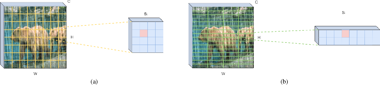 Figure 3 for MARA-Net: Single Image Deraining Network with Multi-level connections and Adaptive Regional Attentions