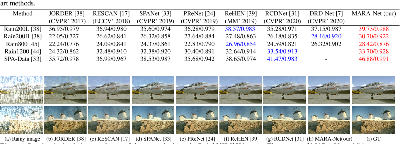 Figure 4 for MARA-Net: Single Image Deraining Network with Multi-level connections and Adaptive Regional Attentions