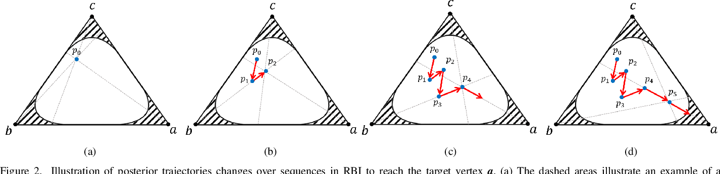 Figure 3 for Active Recursive Bayesian Inference with Posterior Trajectory Analysis Using $α$-Divergence