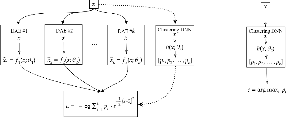 Figure 2 for Deep Clustering Based on a Mixture of Autoencoders