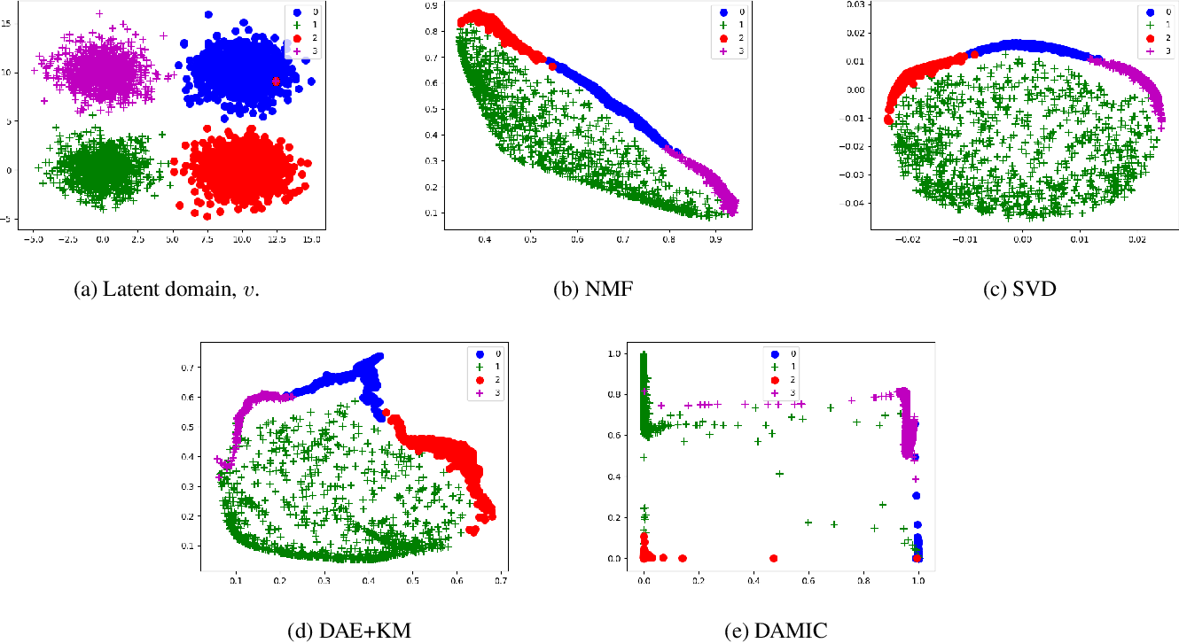 Figure 3 for Deep Clustering Based on a Mixture of Autoencoders