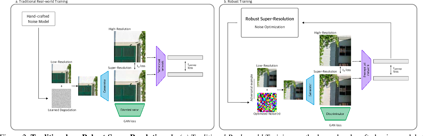 Figure 3 for Generalized Real-World Super-Resolution through Adversarial Robustness