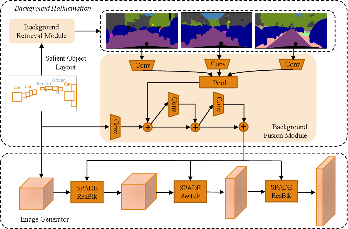 Figure 2 for BachGAN: High-Resolution Image Synthesis from Salient Object Layout