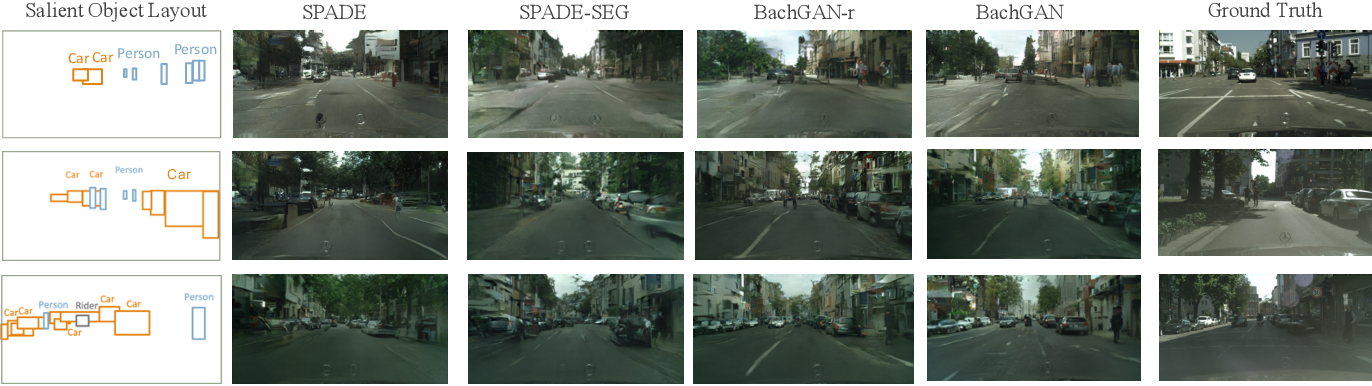 Figure 4 for BachGAN: High-Resolution Image Synthesis from Salient Object Layout