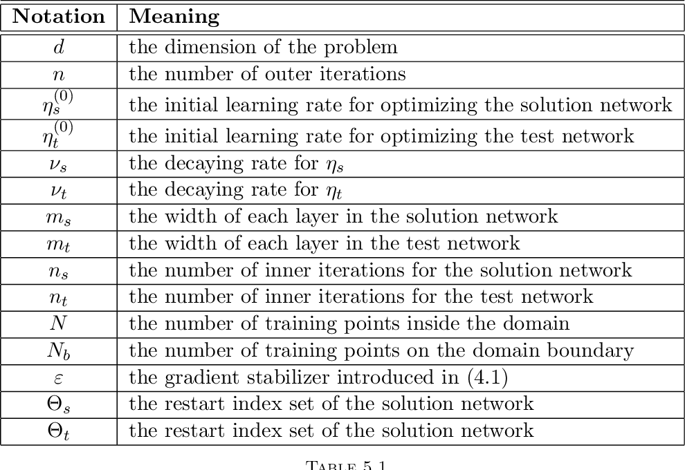 Figure 1 for Friedrichs Learning: Weak Solutions of Partial Differential Equations via Deep Learning