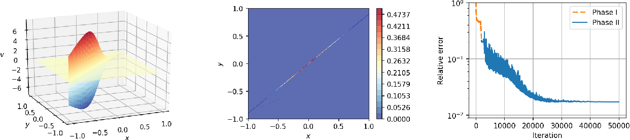 Figure 2 for Friedrichs Learning: Weak Solutions of Partial Differential Equations via Deep Learning