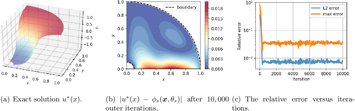 Figure 4 for Friedrichs Learning: Weak Solutions of Partial Differential Equations via Deep Learning