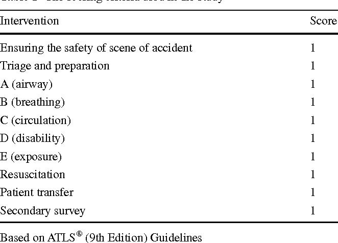 reliability of trauma management videos on youtube and their rh semanticscholar org Atls Guideline Traumatic Arrest Atls Guideline Traumatic Arrest
