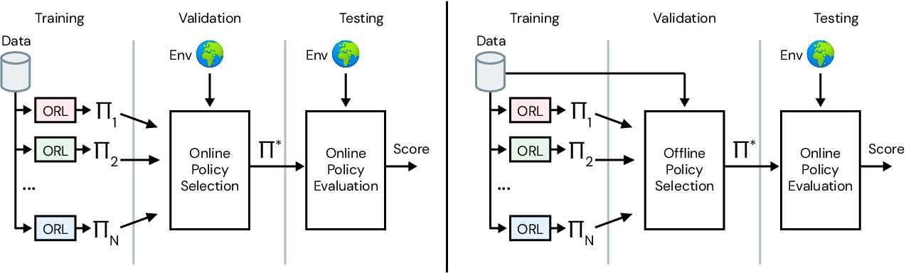 Figure 2 for RL Unplugged: Benchmarks for Offline Reinforcement Learning