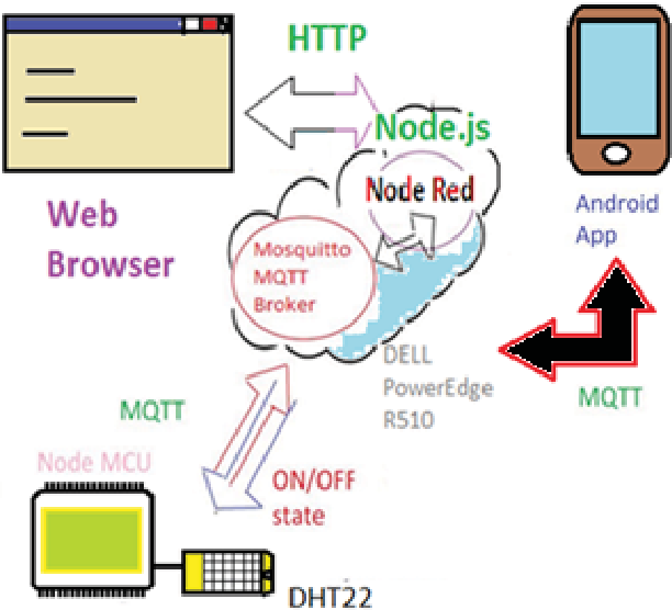 Research of the Communication Protocols between the IoT