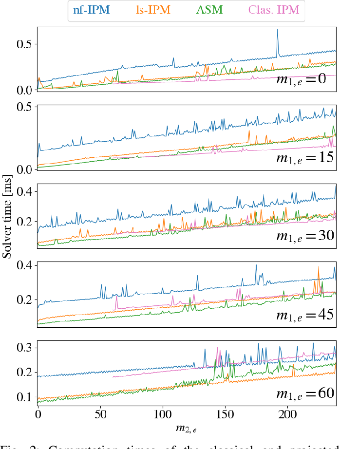 Figure 2 for $\mathcal{N}$IPM-HLSP: An Efficient Interior-Point Method for Hierarchical Least-Squares Programs