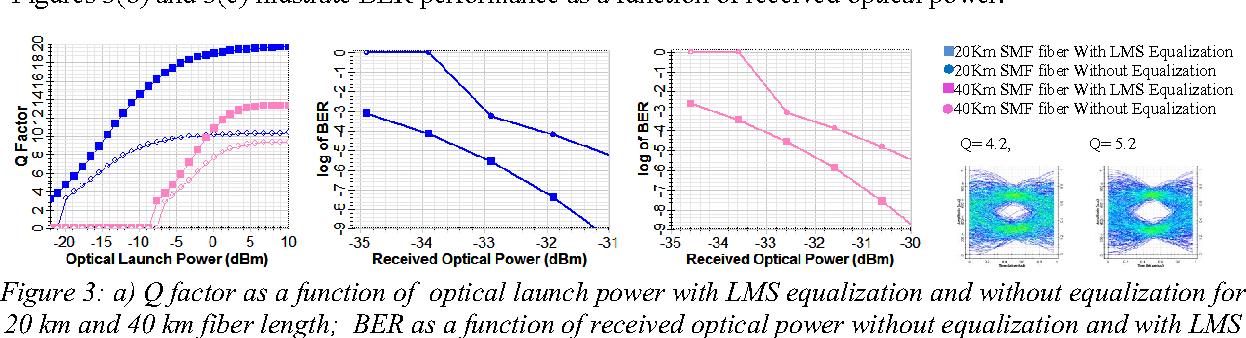 Figure 3 from LMS-based digital pre-equalizer for cognitive