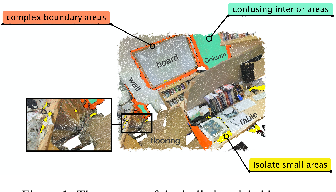 Figure 1 for Investigate Indistinguishable Points in Semantic Segmentation of 3D Point Cloud