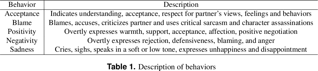 Figure 2 for Linking emotions to behaviors through deep transfer learning