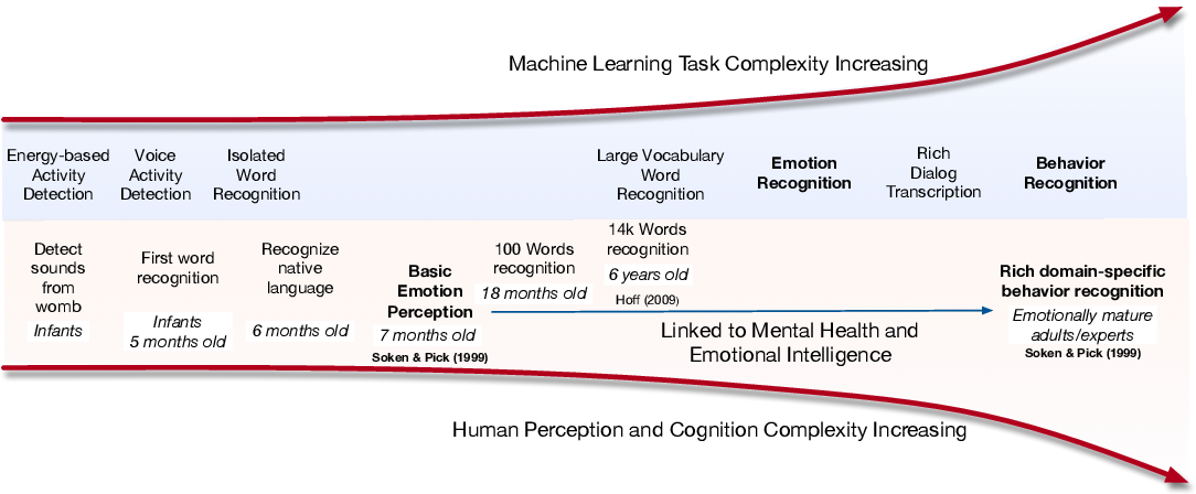 Figure 1 for Linking emotions to behaviors through deep transfer learning