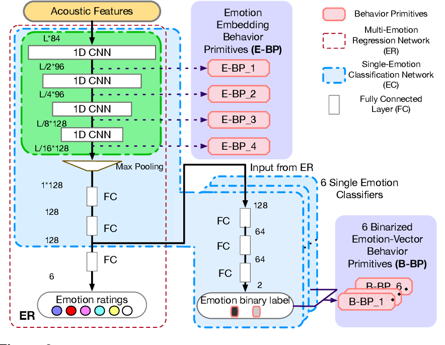 Figure 3 for Linking emotions to behaviors through deep transfer learning