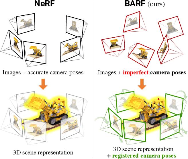 Figure 1 for BARF: Bundle-Adjusting Neural Radiance Fields