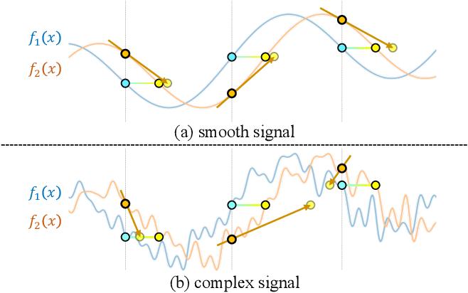 Figure 3 for BARF: Bundle-Adjusting Neural Radiance Fields