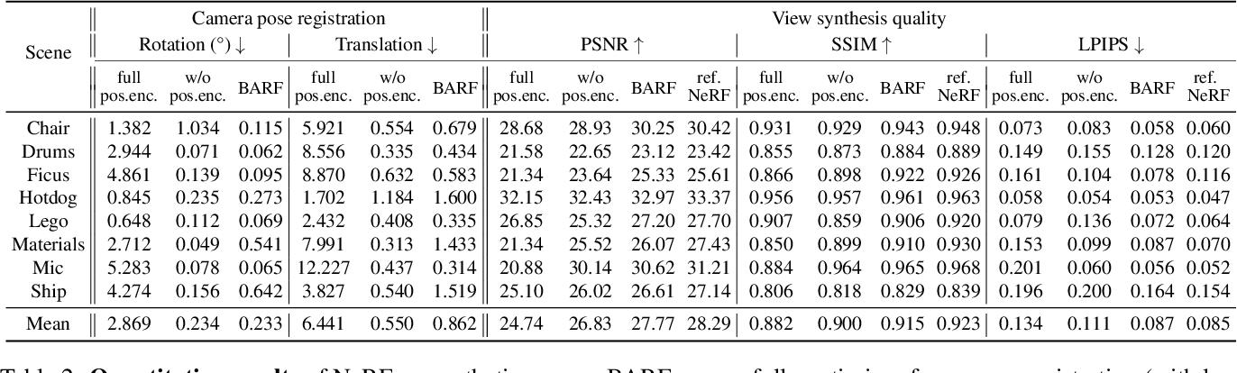 Figure 4 for BARF: Bundle-Adjusting Neural Radiance Fields