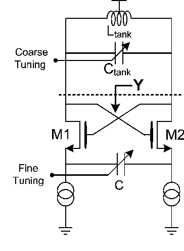 Capacitive Degeneration In Lc Tank Oscillator For Dco Fine Frequency