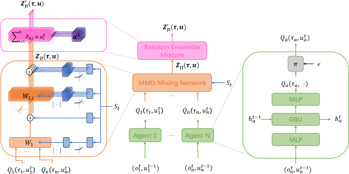 Figure 1 for MMD-MIX: Value Function Factorisation with Maximum Mean Discrepancy for Cooperative Multi-Agent Reinforcement Learning