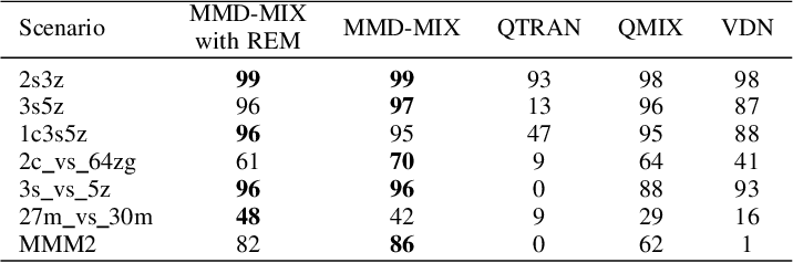 Figure 4 for MMD-MIX: Value Function Factorisation with Maximum Mean Discrepancy for Cooperative Multi-Agent Reinforcement Learning