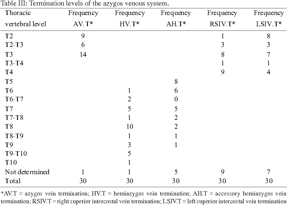 Anatomical Variations Of The Azygos Venous System Classification