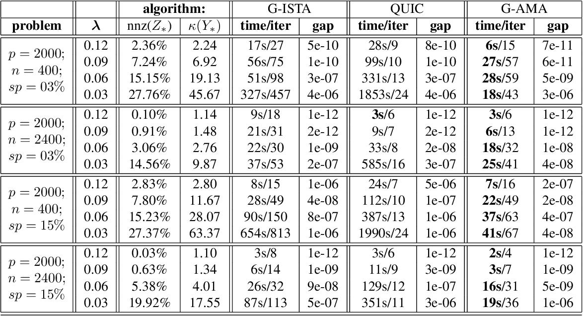 Figure 2 for G-AMA: Sparse Gaussian graphical model estimation via alternating minimization