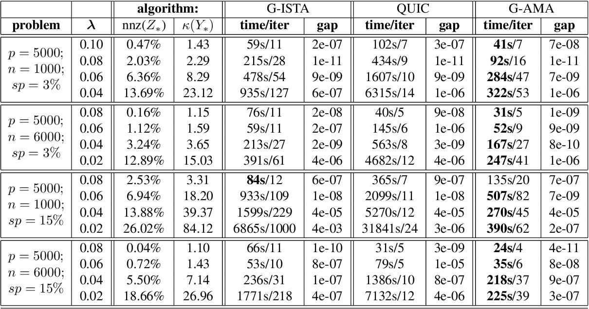 Figure 3 for G-AMA: Sparse Gaussian graphical model estimation via alternating minimization
