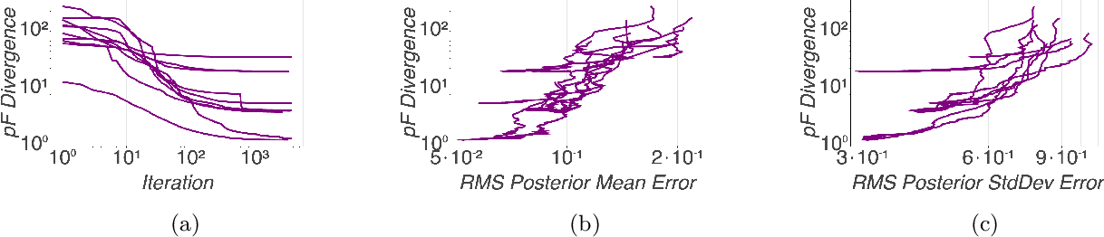 Figure 1 for Scalable Gaussian Process Inference with Finite-data Mean and Variance Guarantees