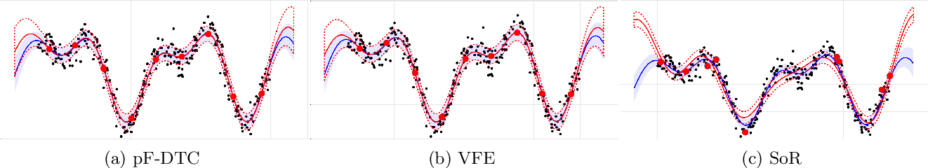 Figure 2 for Scalable Gaussian Process Inference with Finite-data Mean and Variance Guarantees