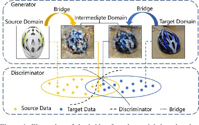 Figure 1 for Gradually Vanishing Bridge for Adversarial Domain Adaptation
