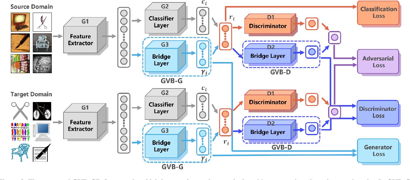 Figure 3 for Gradually Vanishing Bridge for Adversarial Domain Adaptation
