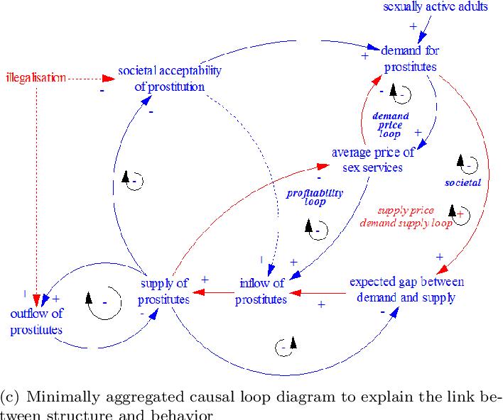 PDF] Making System Dynamics Cool IV: Teaching & Testing with