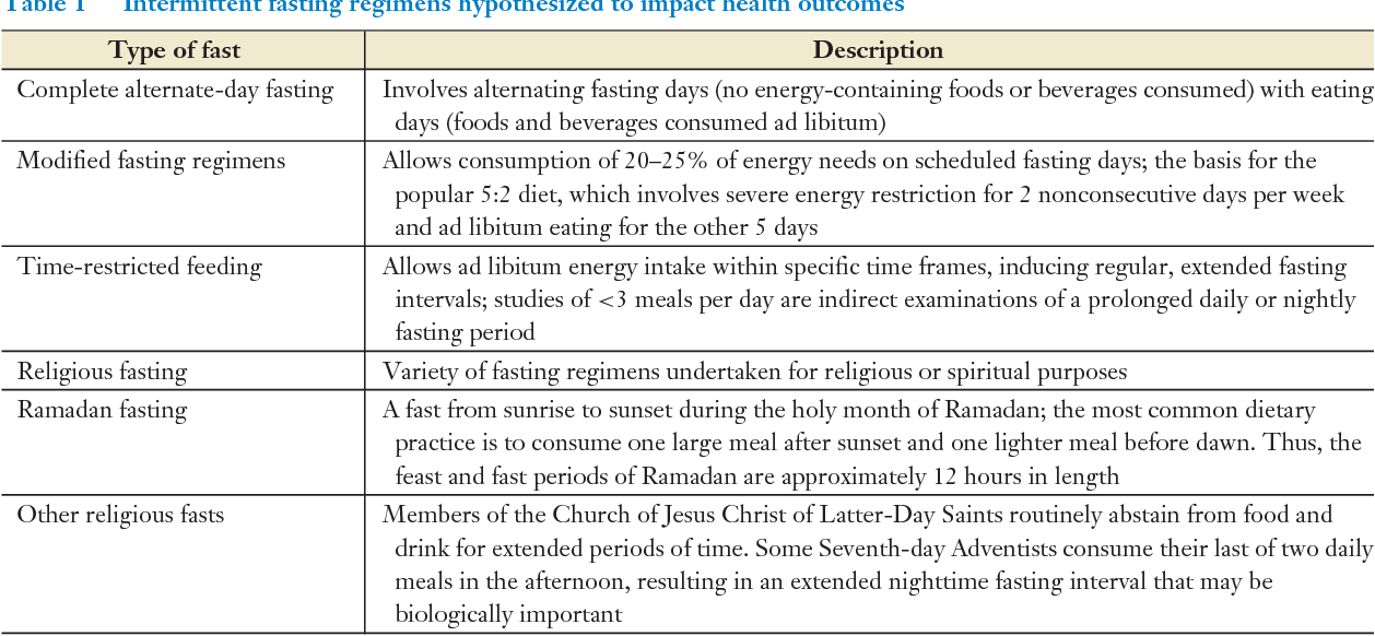 Table 1 from Metabolic Effects of Intermittent Fasting  - Semantic