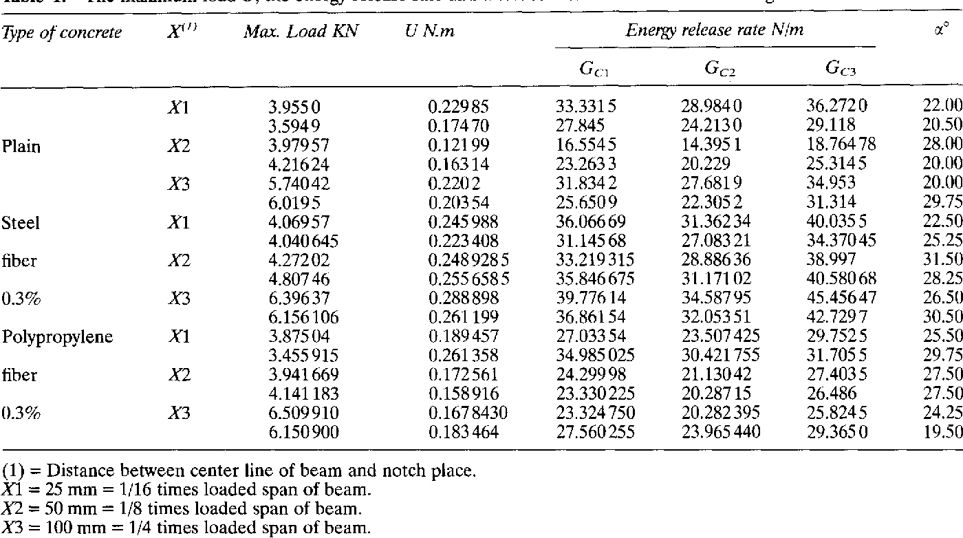 Mixed-mode fracture properties of concrete reinforced with low