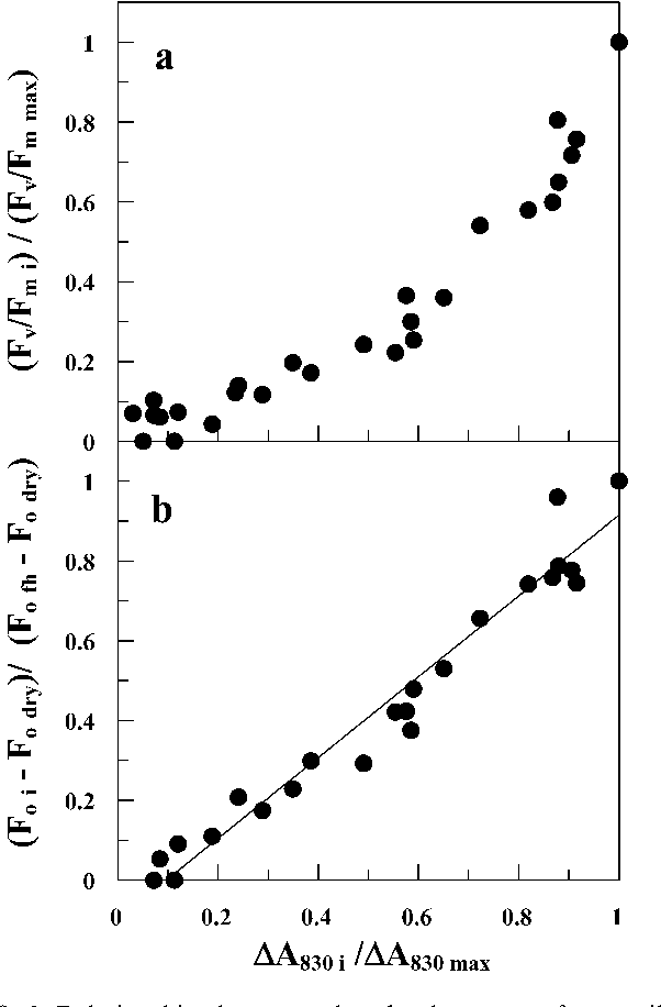 Fig. 9a,b Relationship between the development of reversible DA830 changes and Fv (a) or Fo (b) during re-hydration of dry thalli of H. physodes. i Sample index