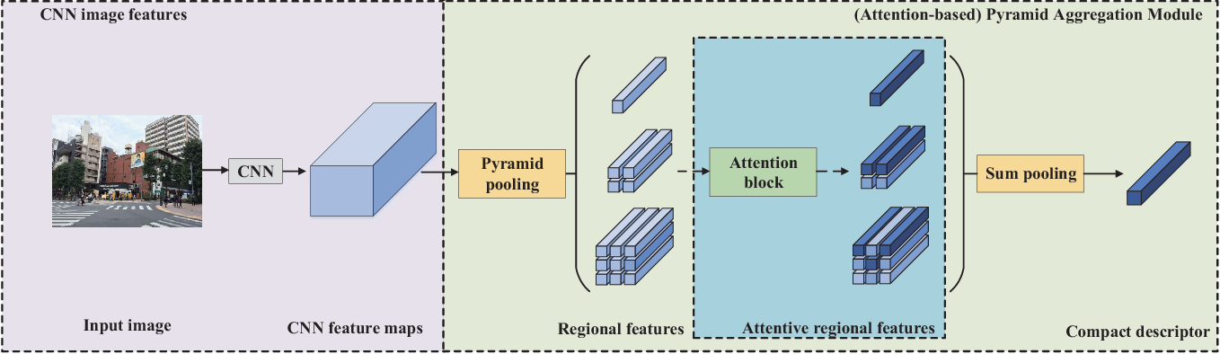 Figure 3 for Attention-based Pyramid Aggregation Network for Visual Place Recognition