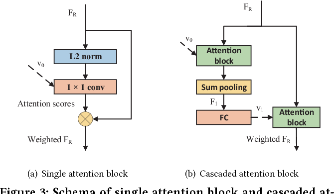 Figure 4 for Attention-based Pyramid Aggregation Network for Visual Place Recognition