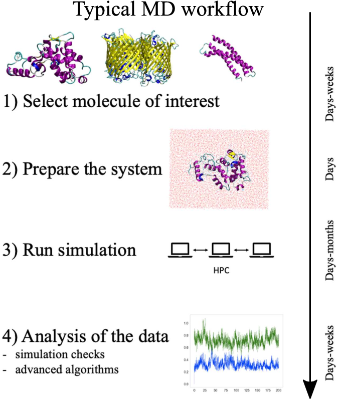 Figure 1 for Accelerating the identification of informative reduced representations of proteins with deep learning for graphs