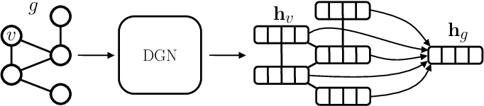 Figure 2 for Accelerating the identification of informative reduced representations of proteins with deep learning for graphs