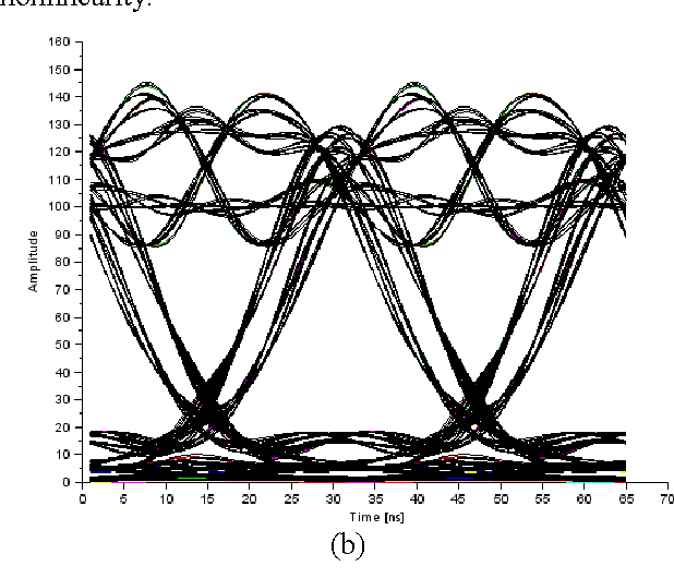 Figure 1 from Scilab open-source software for fiber optic